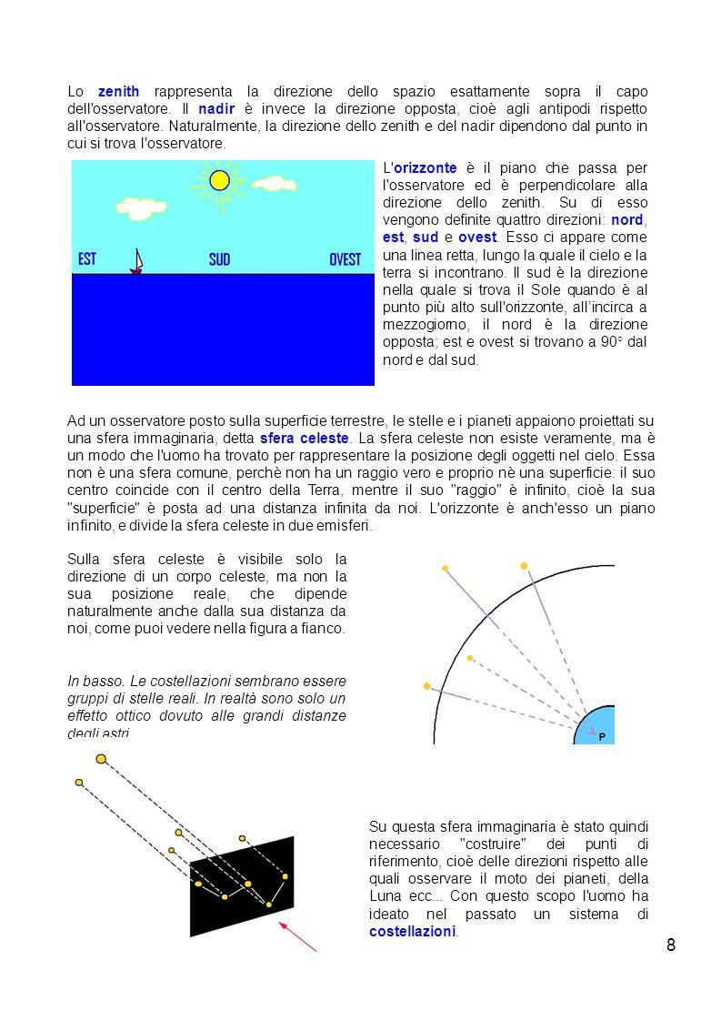 8 Lo zenith rappresenta la direzione dello spazio esattamente sopra il capo dell'osservatore. Il nadir è invece la direzione opposta, cioè agli antipo