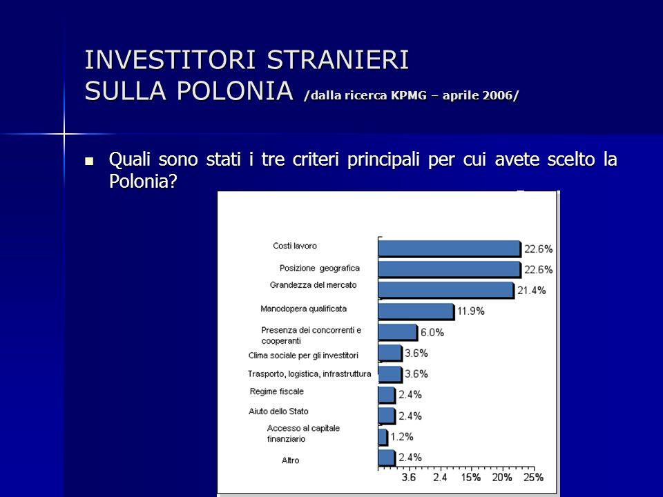 INVESTITORI STRANIERI SULLA POLONIA /dalla ricerca KPMG – aprile 2006/ Quali sono stati i tre criteri principali per cui avete scelto la Polonia? Qual