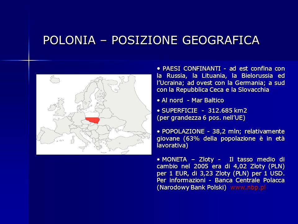 POLONIA – POSIZIONE GEOGRAFICA POLONIA – POSIZIONE GEOGRAFICA PAESI CONFINANTI - ad est confina con la Russia, la Lituania, la Bielorussia ed lUcraina