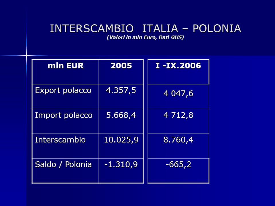 INTERSCAMBIO ITALIA – POLONIA (Valori in mln Euro, Dati GUS) mln EUR 2005 Export polacco 4.357,5 Import polacco 5.668,4 Interscambio10.025,9 Saldo / P