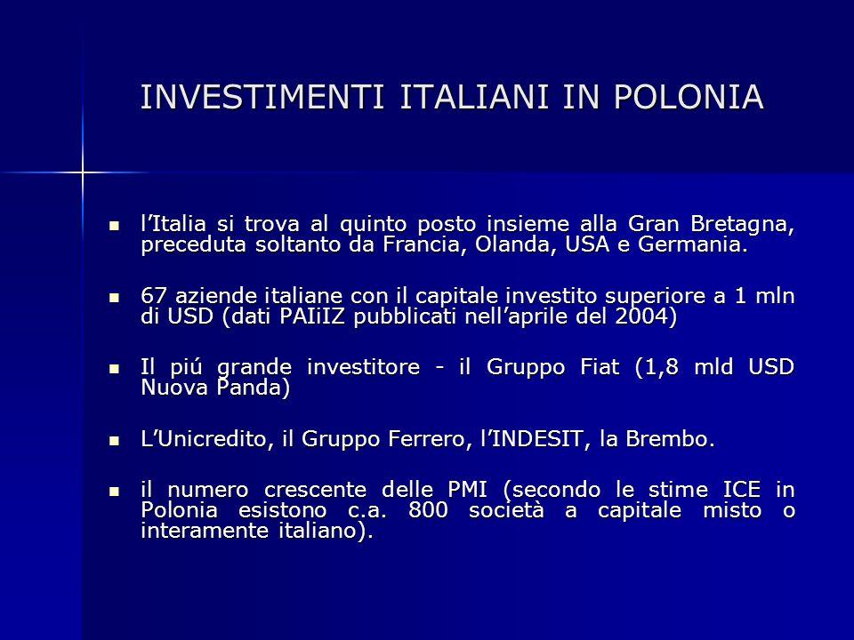 INVESTIMENTI ITALIANI IN POLONIA lItalia si trova al quinto posto insieme alla Gran Bretagna, preceduta soltanto da Francia, Olanda, USA e Germania. l