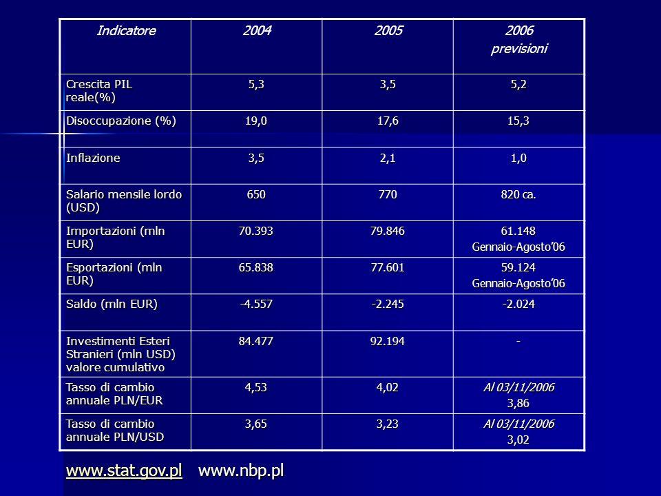 Indicatore200420052006 previsioni Crescita PIL reale(%) 5,33,55,2 Disoccupazione (%) 19,017,615,3 Inflazione3,52,11,0 Salario mensile lordo (USD) 6507