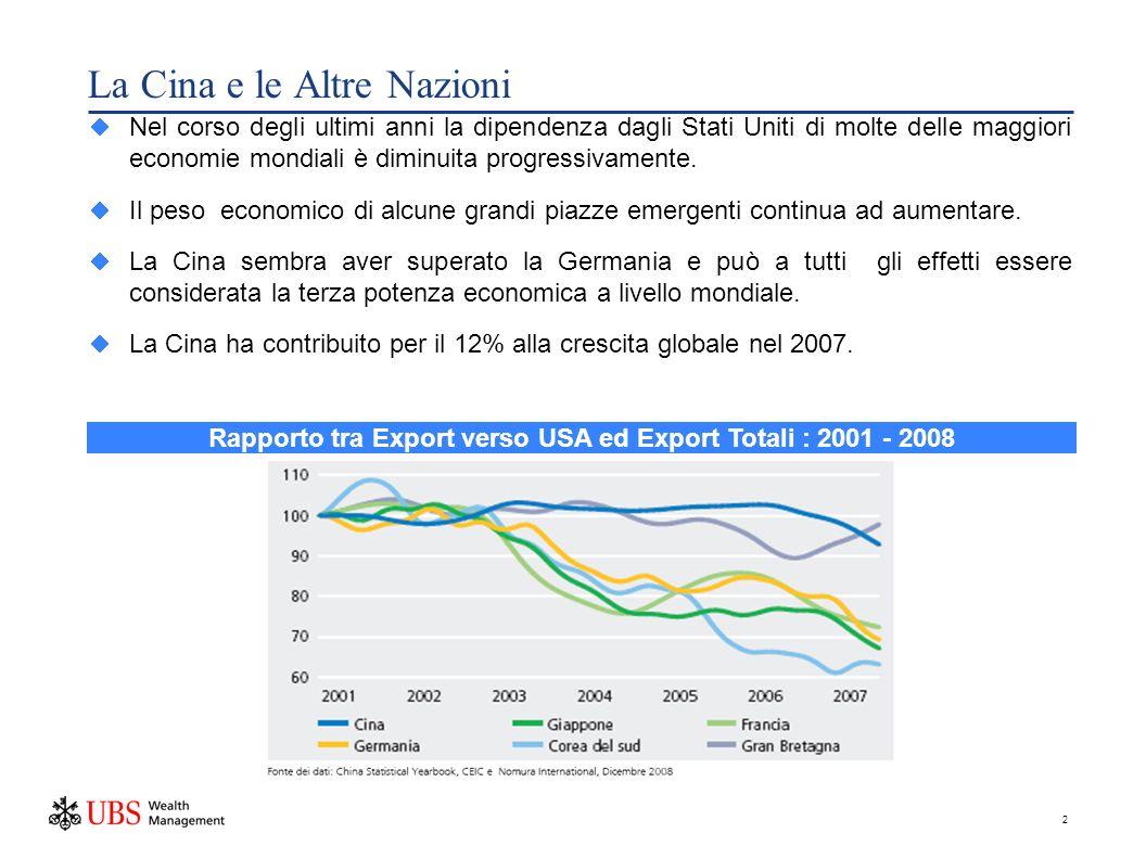2 La Cina e le Altre Nazioni Nel corso degli ultimi anni la dipendenza dagli Stati Uniti di molte delle maggiori economie mondiali è diminuita progressivamente.