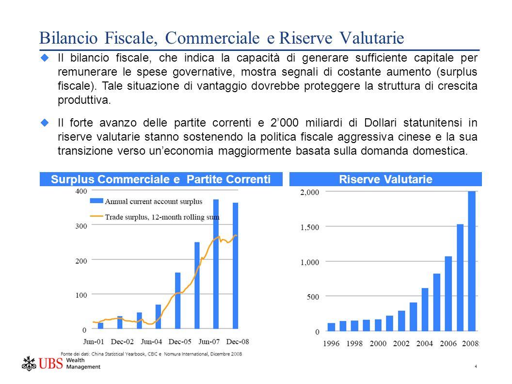 4 Bilancio Fiscale, Commerciale e Riserve Valutarie Il bilancio fiscale, che indica la capacità di generare sufficiente capitale per remunerare le spese governative, mostra segnali di costante aumento (surplus fiscale).