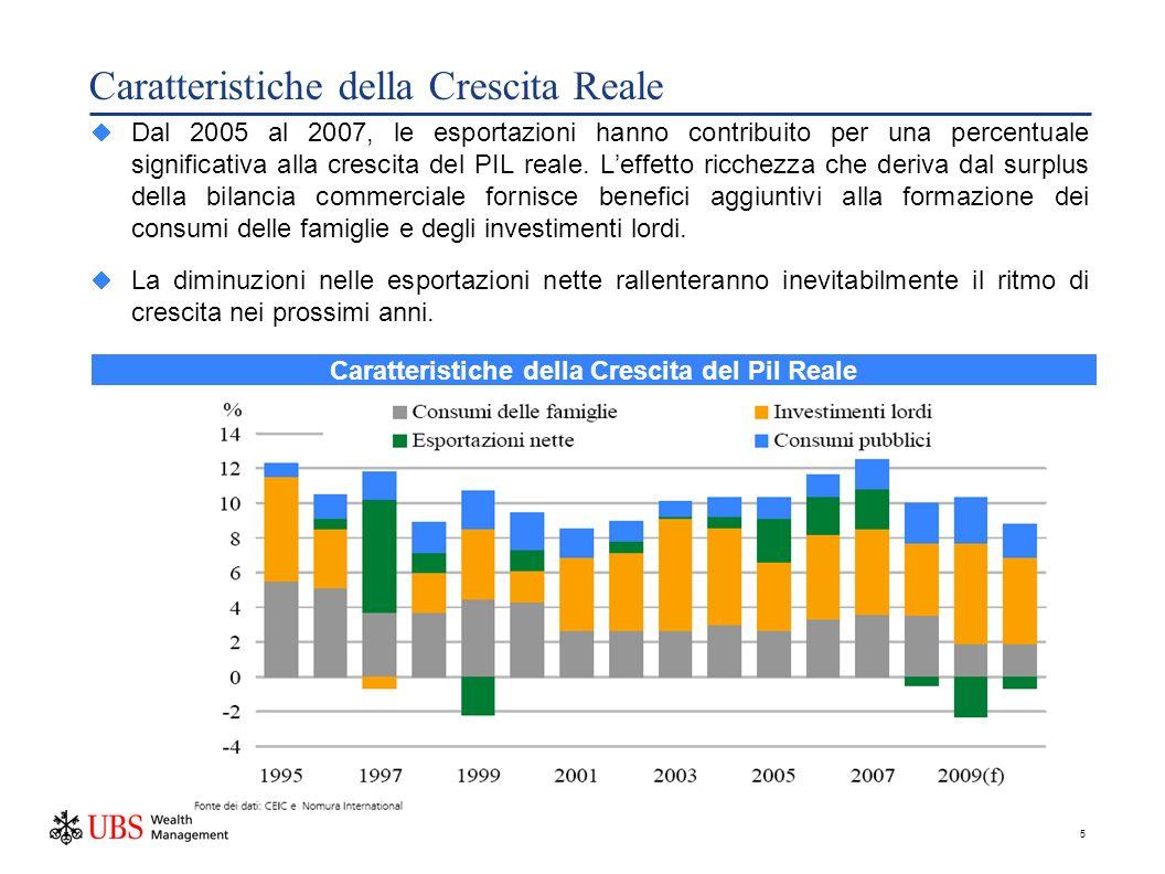 5 Caratteristiche della Crescita Reale Dal 2005 al 2007, le esportazioni hanno contribuito per una percentuale significativa alla crescita del PIL reale.