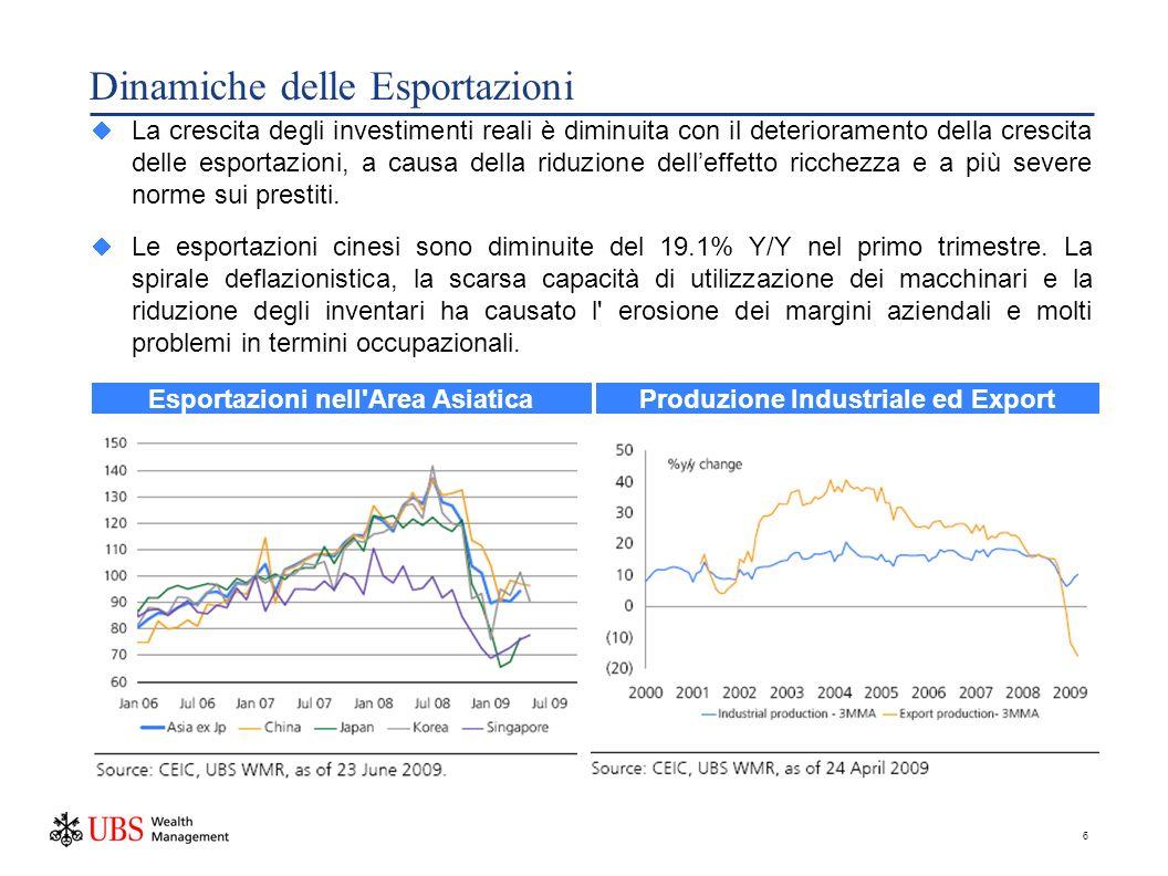 6 Dinamiche delle Esportazioni La crescita degli investimenti reali è diminuita con il deterioramento della crescita delle esportazioni, a causa della riduzione delleffetto ricchezza e a più severe norme sui prestiti.