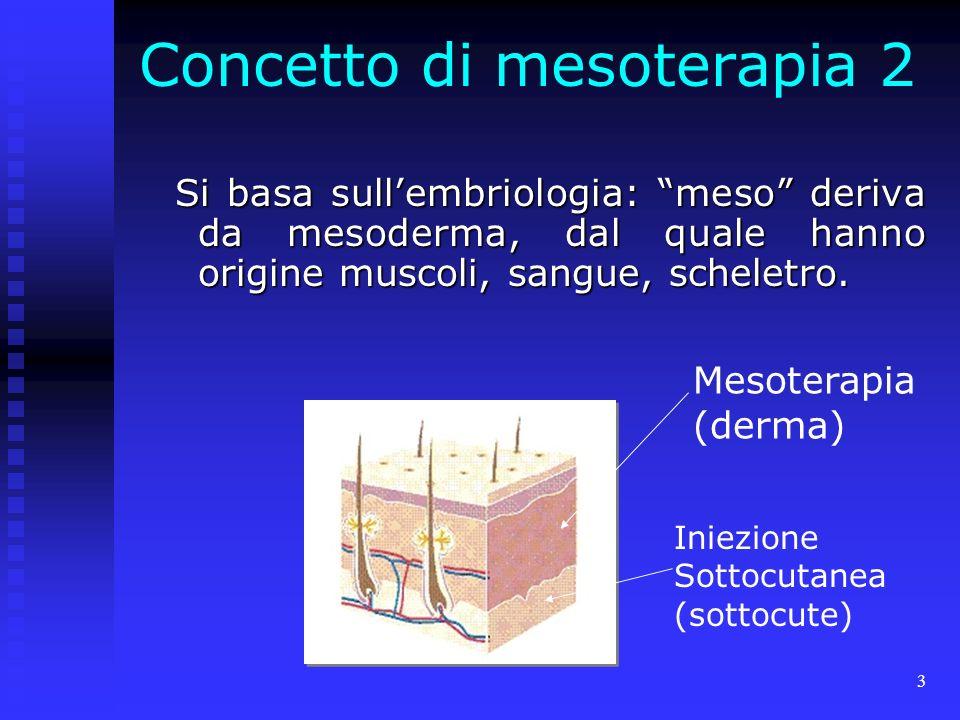 3 Concetto di mesoterapia 2 Si basa sullembriologia: meso deriva da mesoderma, dal quale hanno origine muscoli, sangue, scheletro.