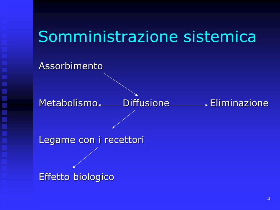 4 Somministrazione sistemica Assorbimento MetabolismoDiffusione Eliminazione Legame con i recettori Effetto biologico
