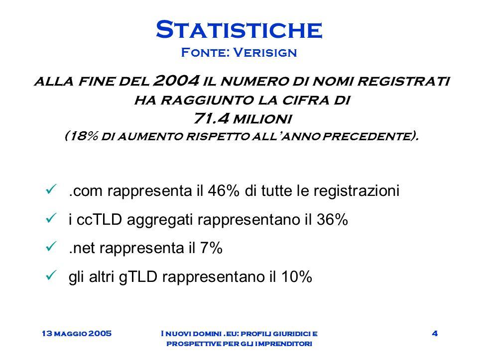 13 maggio 2005I nuovi domini.eu: profili giuridici e prospettive per gli imprenditori 4 Statistiche Fonte: Verisign alla fine del 2004 il numero di nomi registrati ha raggiunto la cifra di 71.4 milioni (18% di aumento rispetto allanno precedente)..com rappresenta il 46% di tutte le registrazioni i ccTLD aggregati rappresentano il 36%.net rappresenta il 7% gli altri gTLD rappresentano il 10%
