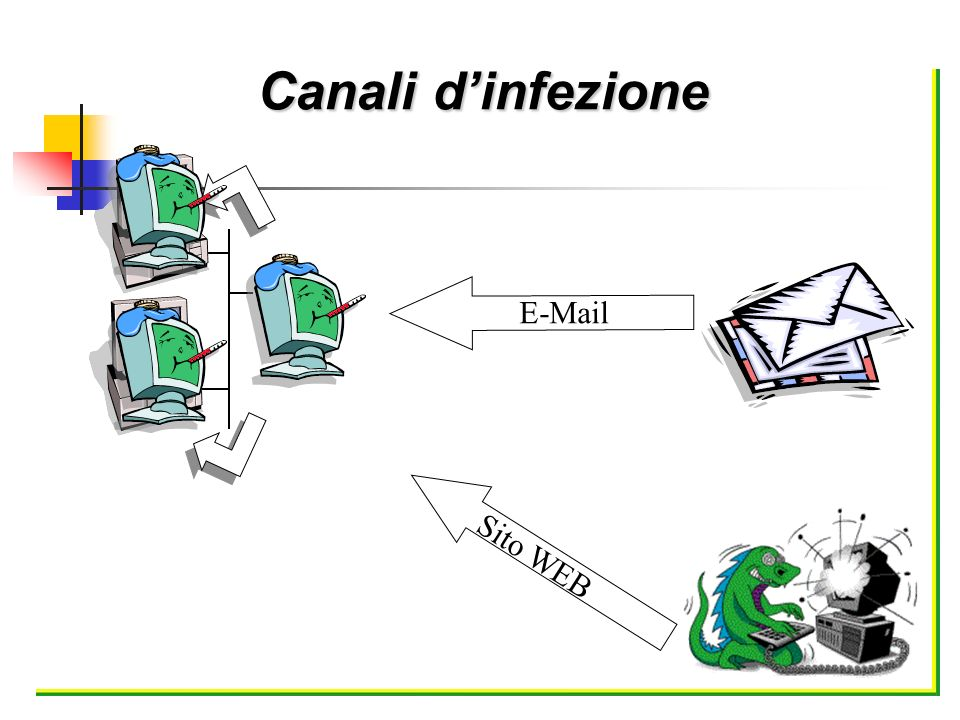 Canali dinfezione E-Mail Sito WEB