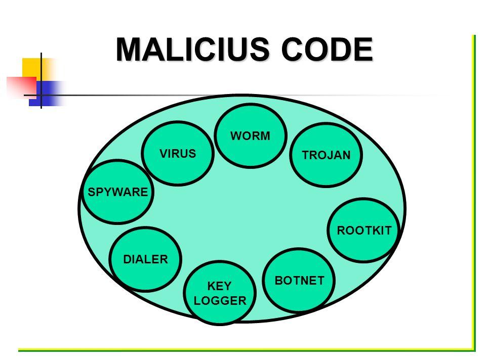 MALICIUS CODE VIRUS TROJAN DIALER KEY LOGGER ROOTKIT BOTNET WORM SPYWARE
