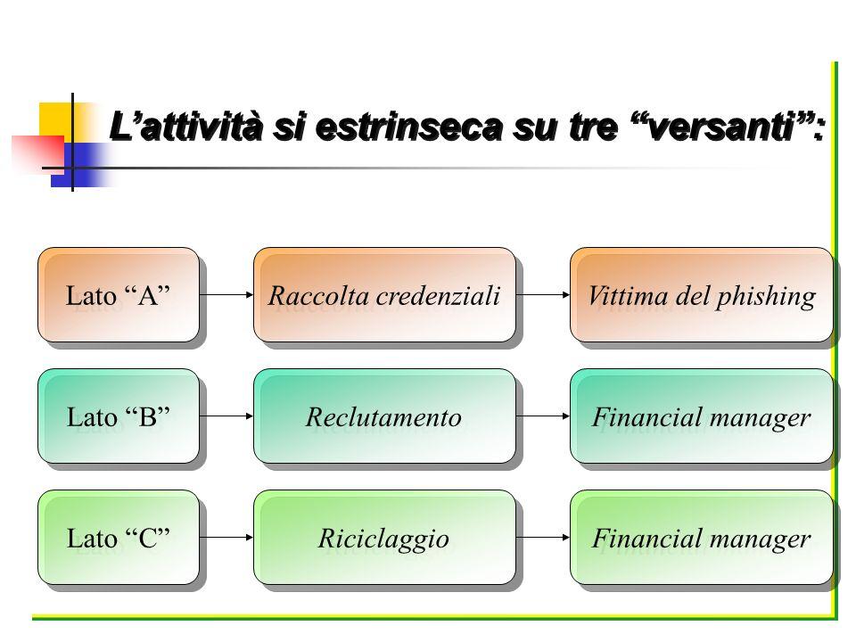 Lattività si estrinseca su tre versanti: Lato B Lato A Reclutamento Raccolta credenziali Financial manager Vittima del phishing Lato C Riciclaggio Fin