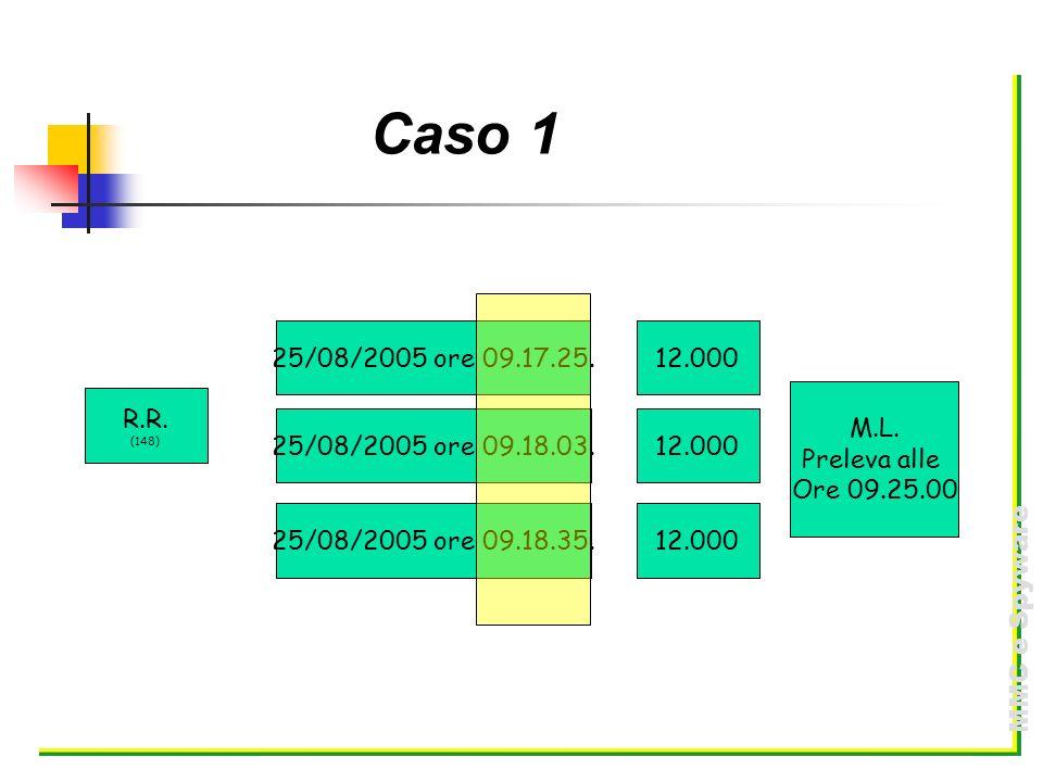 MMC e Spyware Caso 1 R.R. (148) 25/08/2005 ore 09.17.25.12.000 25/08/2005 ore 09.18.03. 25/08/2005 ore 09.18.35. 12.000 M.L. Preleva alle Ore 09.25.00