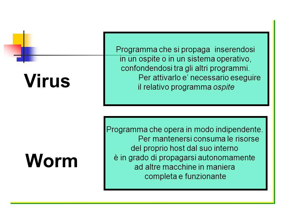 Virus Programma che si propaga inserendosi in un ospite o in un sistema operativo, confondendosi tra gli altri programmi. Per attivarlo e necessario e