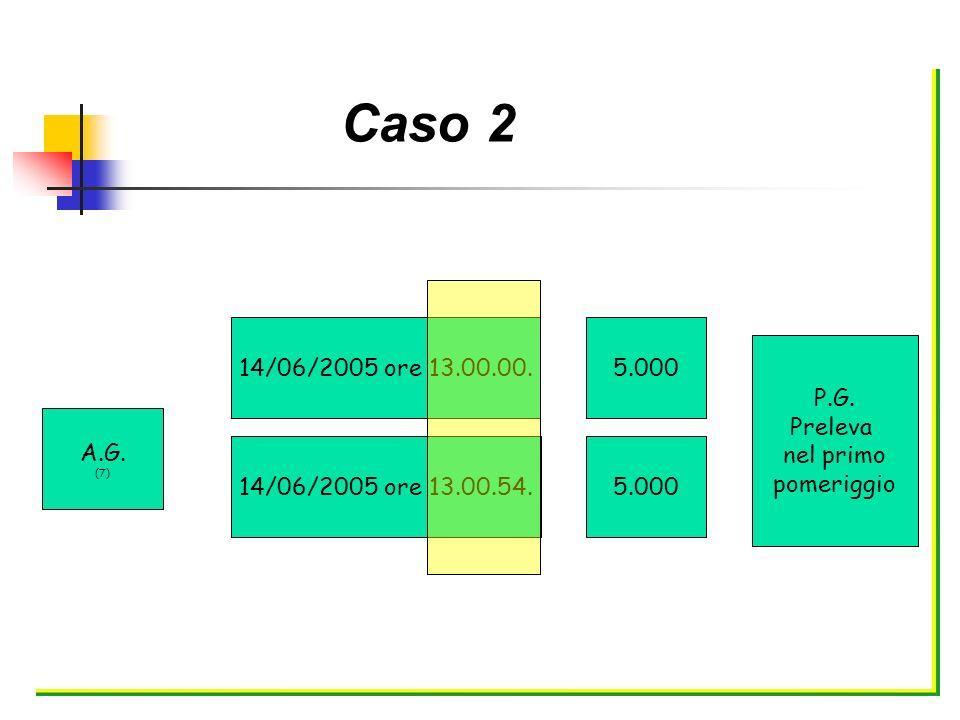 Caso 2 A.G. (7) 14/06/2005 ore 13.00.00.5.000 14/06/2005 ore 13.00.54.5.000 P.G. Preleva nel primo pomeriggio