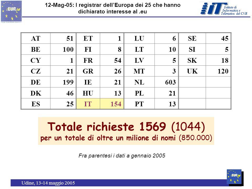 Istituto di Telematica del CNR Informatica e Udine, 13-14 maggio 200522 12-Mag-05: I registrar dellEuropa dei 25 che hanno dichiarato interesse al.eu Totale richieste 1569 (1044) per un totale di oltre un milione di nomi (850.000) AT51ET1LU6SE45 BE100FI8LT10SI5 CY1FR54LV5SK18 CZ21GR26MT3UK120 DE199IE21NL603 DK46HU13PL21 ES25IT154PT13 Fra parentesi i dati a gennaio 2005