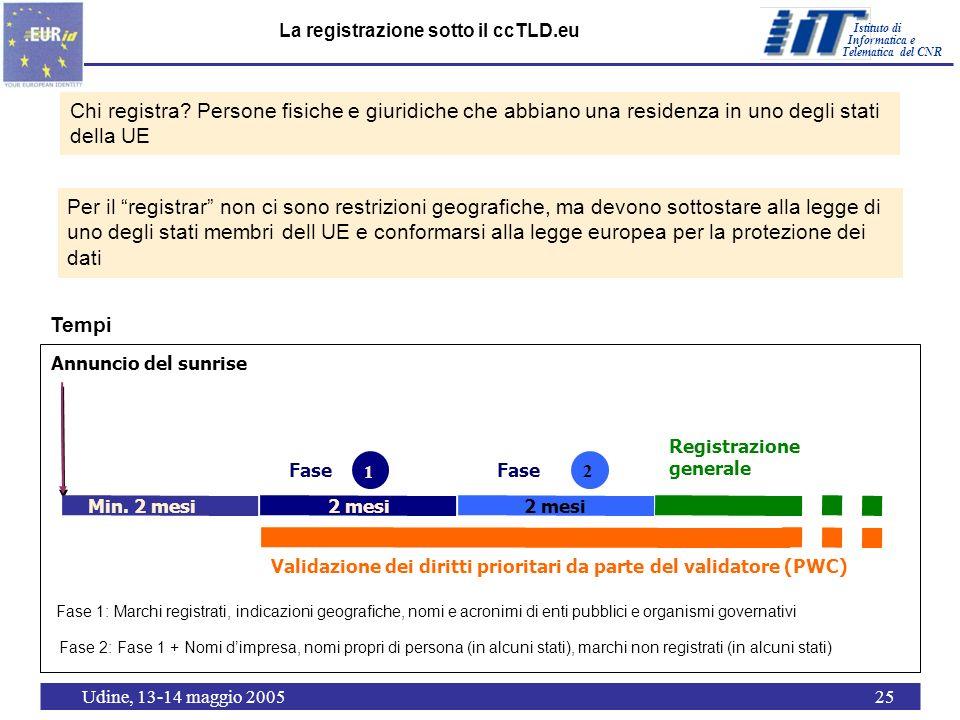 Istituto di Telematica del CNR Informatica e Udine, 13-14 maggio 200525 La registrazione sotto il ccTLD.eu Chi registra.