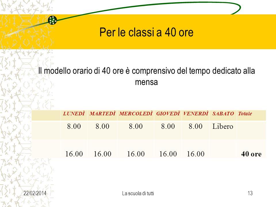 Per le classi a 40 ore Il modello orario di 40 ore è comprensivo del tempo dedicato alla mensa LUNEDÌMARTEDÌMERCOLEDÌGIOVEDÌVENERDÌSABATOTotale 8.00 L