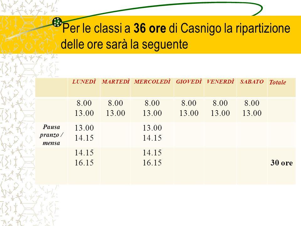 Per le classi a 36 ore di Casnigo la ripartizione delle ore sarà la seguente LUNEDÌMARTEDÌMERCOLEDÌGIOVEDÌVENERDÌSABATO Totale 8.00 13.00 8.00 13.00 8.00 13.00 8.00 13.00 8.00 13.00 8.00 13.00 Pausa pranzo / mensa 13.00 14.15 13.00 14.15 16.15 14.15 16.1530 ore