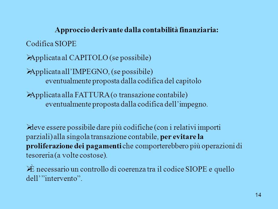 14 Approccio derivante dalla contabilità finanziaria: Codifica SIOPE Applicata al CAPITOLO (se possibile) Applicata allIMPEGNO, (se possibile) eventua