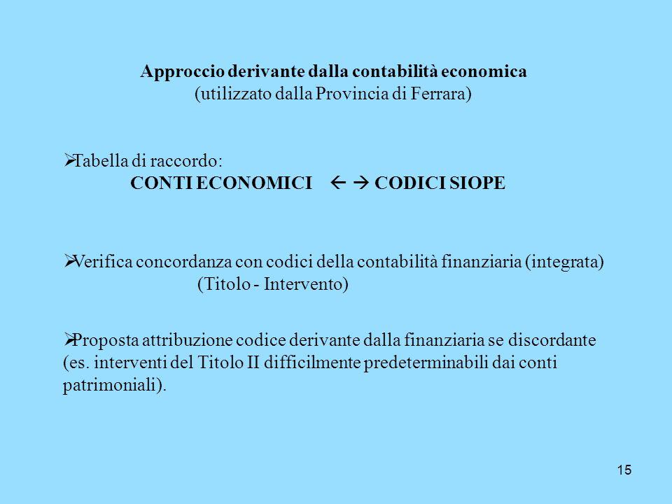 15 Approccio derivante dalla contabilità economica (utilizzato dalla Provincia di Ferrara) Tabella di raccordo: CONTI ECONOMICI CODICI SIOPE Verifica