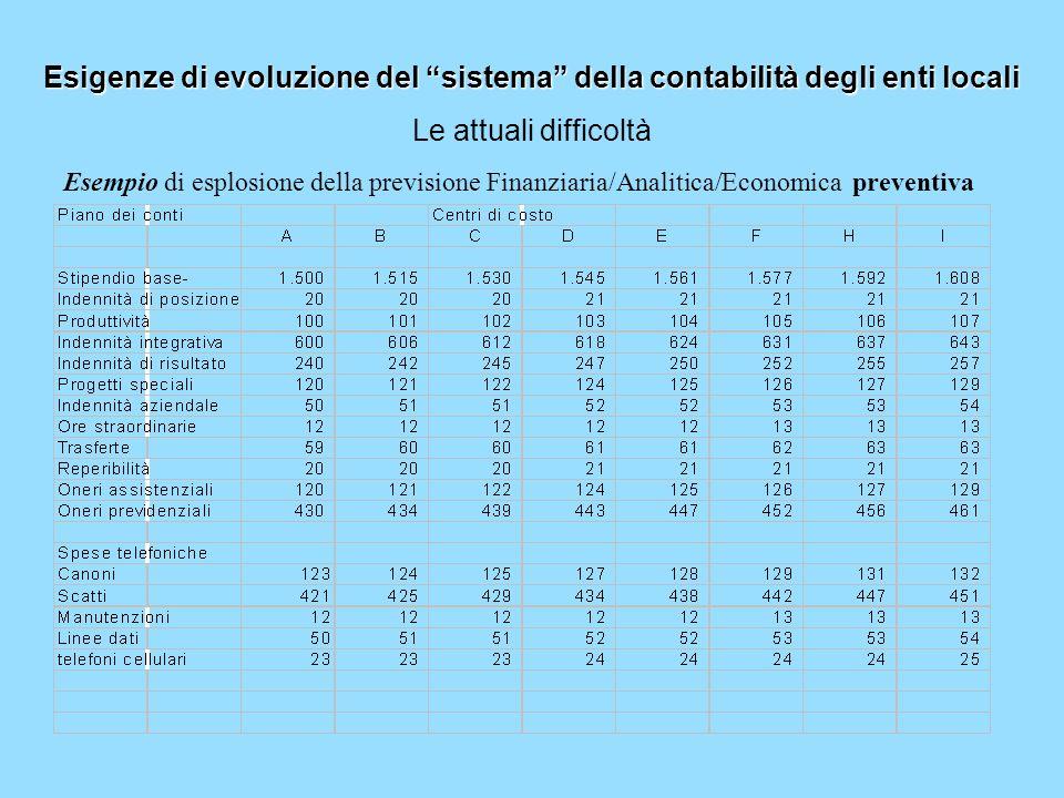 Esigenze di evoluzione del sistema della contabilità degli enti locali Le attuali difficoltà Esempio di esplosione della previsione Finanziaria/Analit