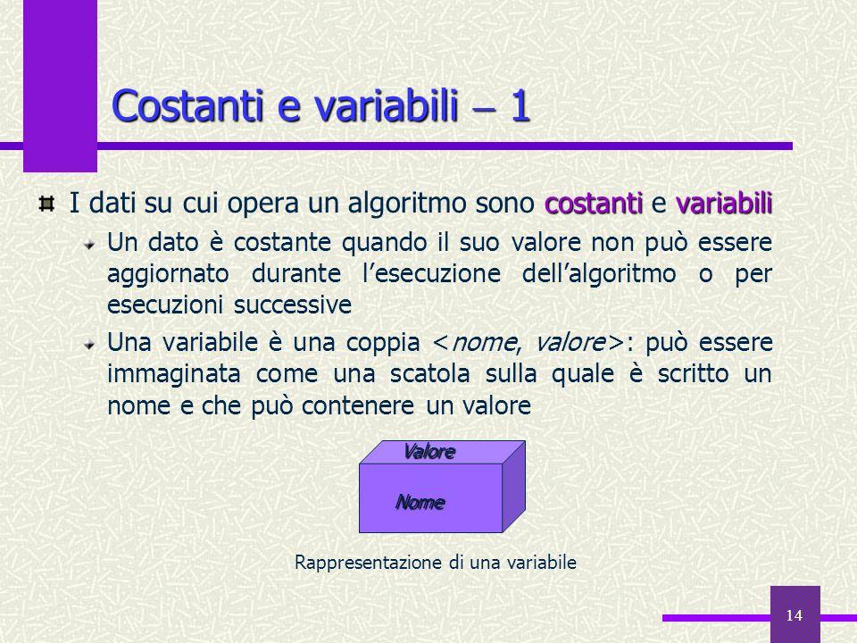 14 Costanti e variabili 1 costantivariabili I dati su cui opera un algoritmo sono costanti e variabili Un dato è costante quando il suo valore non può