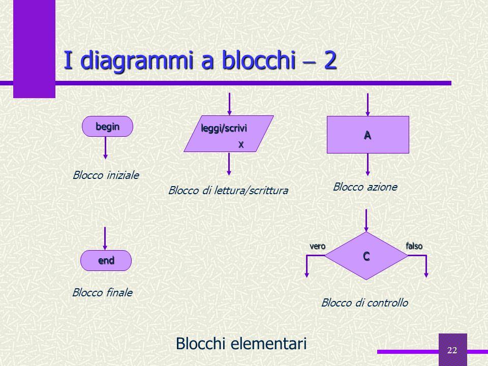 22 I diagrammi a blocchi 2 Blocchi elementari end end X Blocco finale C Blocco di controllo Blocco di lettura/scrittura leggi/scrivi begin begin A Blo