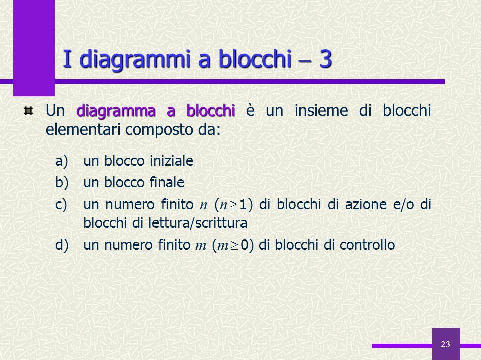 23 diagramma a blocchi Un diagramma a blocchi è un insieme di blocchi elementari composto da: a)un blocco iniziale b)un blocco finale c)un numero fini