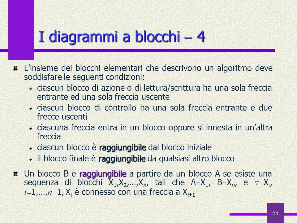 24 Linsieme dei blocchi elementari che descrivono un algoritmo deve soddisfare le seguenti condizioni: ciascun blocco di azione o di lettura/scrittura