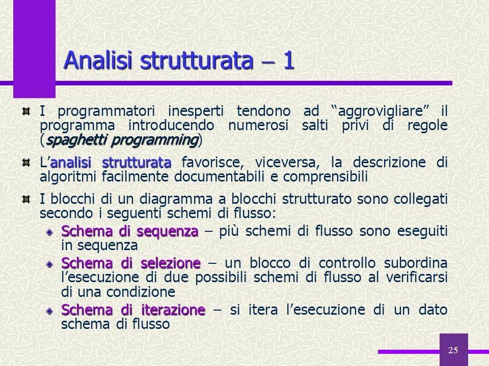 25 spaghetti programming I programmatori inesperti tendono ad aggrovigliare il programma introducendo numerosi salti privi di regole (spaghetti progra