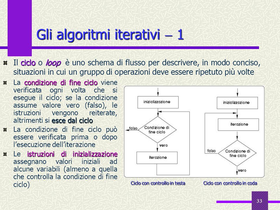 33 cicloloop Il ciclo o loop è uno schema di flusso per descrivere, in modo conciso, situazioni in cui un gruppo di operazioni deve essere ripetuto pi