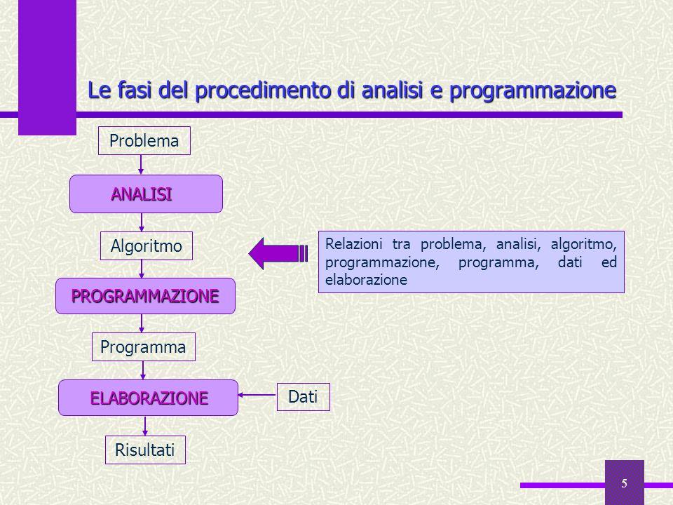 5 Le fasi del procedimento di analisi e programmazione Risultati Problema ANALISI ELABORAZIONE ELABORAZIONE Dati PROGRAMMAZIONE Algoritmo Programma Re