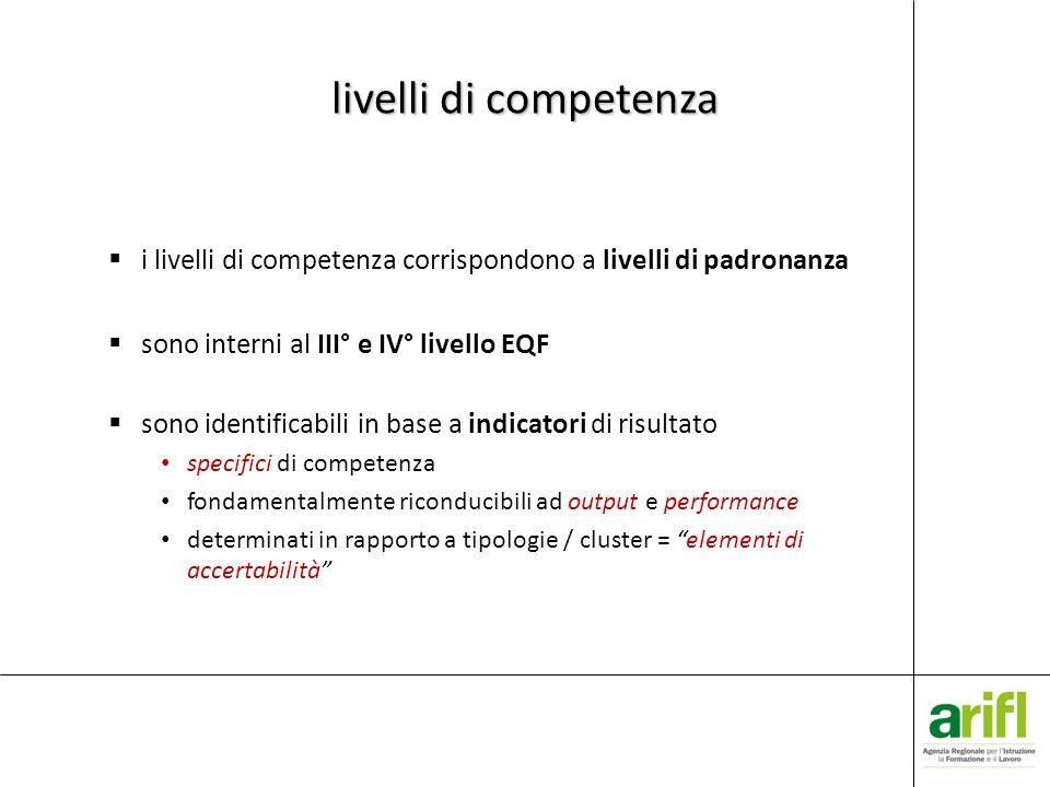 livelli di competenza i livelli di competenza corrispondono a livelli di padronanza sono interni al III° e IV° livello EQF sono identificabili in base