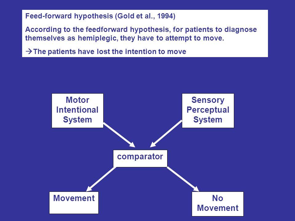 Previsioni Quando I soggetti di controllo normali e I pazienti plegici senza anoso tentano di muovere un arto si dovrebbe osservare attivazione dei muscoli prossimali