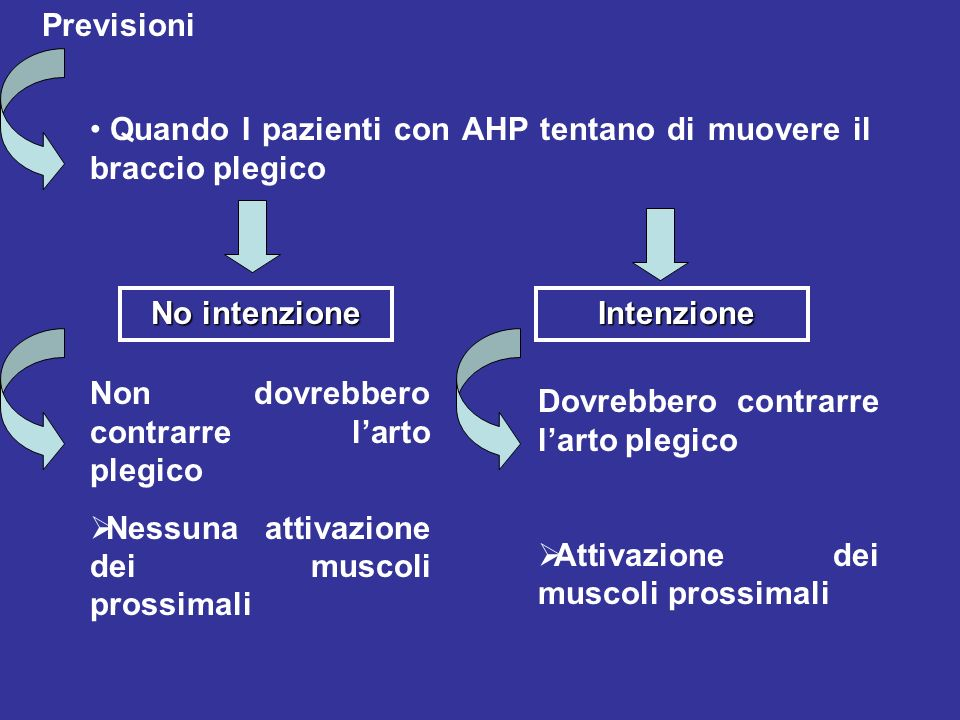 Previsioni Quando I pazienti con AHP tentano di muovere il braccio plegico Non dovrebbero contrarre larto plegico Nessuna attivazione dei muscoli prossimali No intenzione Intenzione Intenzione Dovrebbero contrarre larto plegico Attivazione dei muscoli prossimali