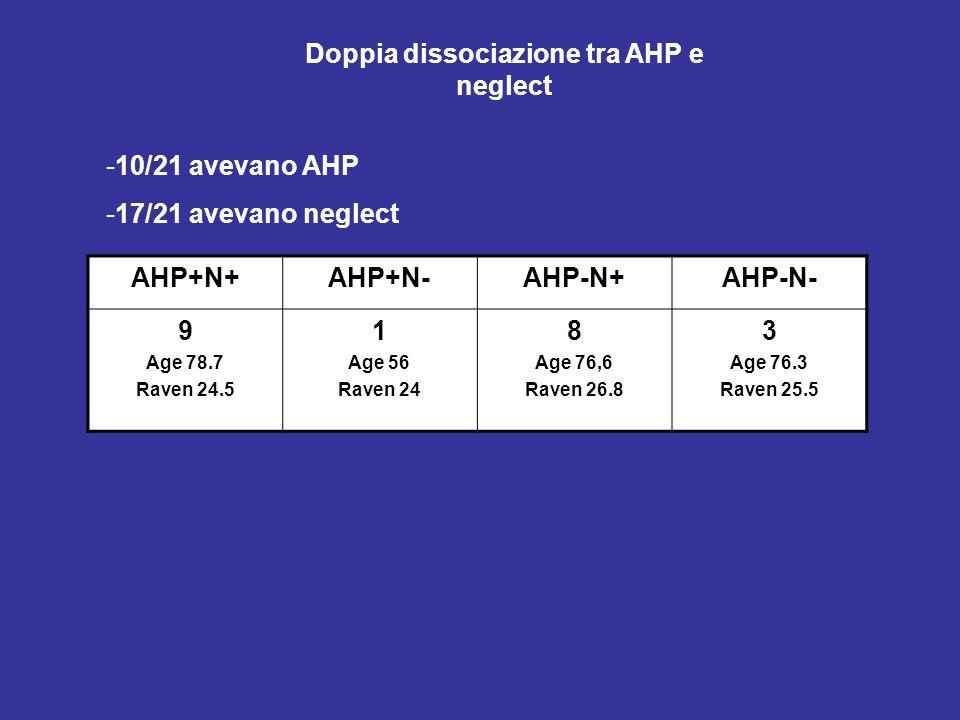 -10/21 avevano AHP -17/21 avevano neglect AHP+N+AHP+N-AHP-N+AHP-N- 9 Age 78.7 Raven 24.5 1 Age 56 Raven 24 8 Age 76,6 Raven 26.8 3 Age 76.3 Raven 25.5