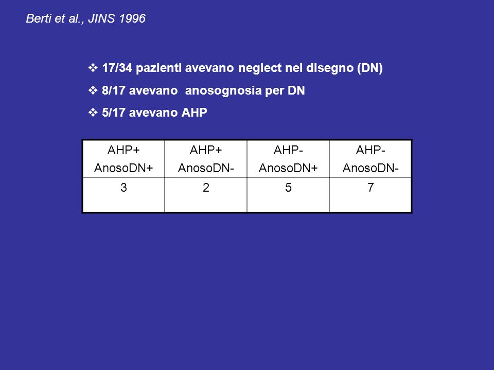 AHP+ AnosoDN+ AHP+ AnosoDN- AHP- AnosoDN+ AHP- AnosoDN- 3257 17/34 pazienti avevano neglect nel disegno (DN) 8/17 avevano anosognosia per DN 5/17 avev