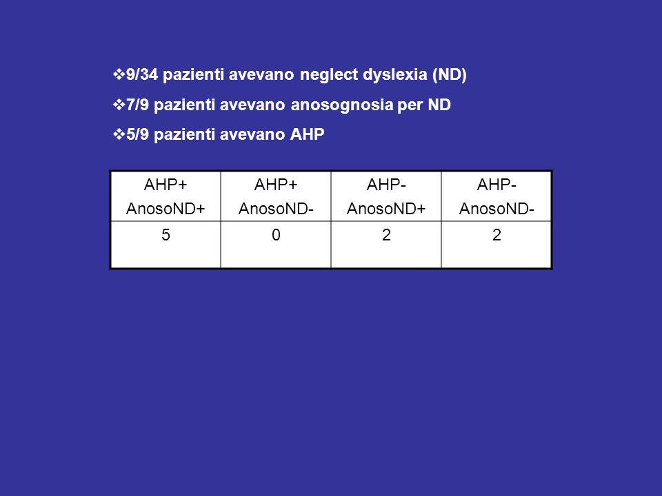 9/34 pazienti avevano neglect dyslexia (ND) 7/9 pazienti avevano anosognosia per ND 5/9 pazienti avevano AHP AHP+ AnosoND+ AHP+ AnosoND- AHP- AnosoND+