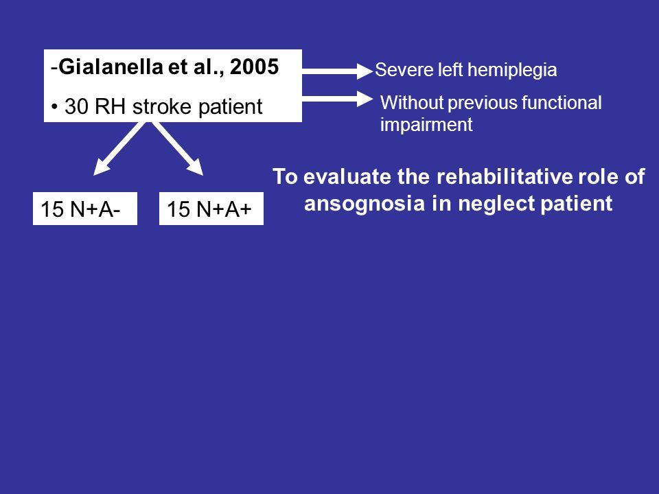 -Gialanella et al., 2005 30 RH stroke patient 15 N+A-15 N+A+ Severe left hemiplegia Without previous functional impairment To evaluate the rehabilitat