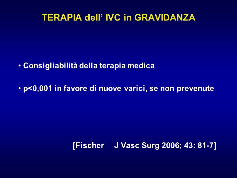 TERAPIA dell IVC in GRAVIDANZA Consigliabilità della terapia medica p<0,001 in favore di nuove varici, se non prevenute [Fischer J Vasc Surg 2006; 43:
