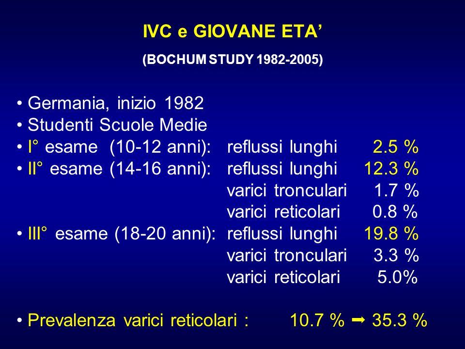IVC e GIOVANE ETA (BOCHUM STUDY 1982-2005) Germania, inizio 1982 Studenti Scuole Medie I° esame (10-12 anni): reflussi lunghi 2.5 % II° esame (14-16 a