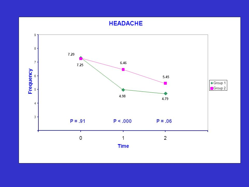 HEADACHE 4.79 4.98 7.29 6.46 5.45 7.25 3 4 5 6 7 8 9 012 Time Frequency Group 1 Group 2 P =.91P <.000P =.06