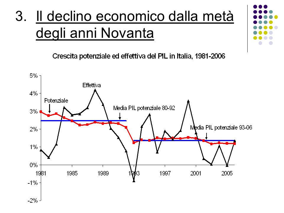 3.Il declino economico dalla metà degli anni Novanta