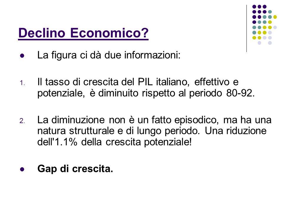Declino Economico? La figura ci dà due informazioni: 1. Il tasso di crescita del PIL italiano, effettivo e potenziale, è diminuito rispetto al periodo