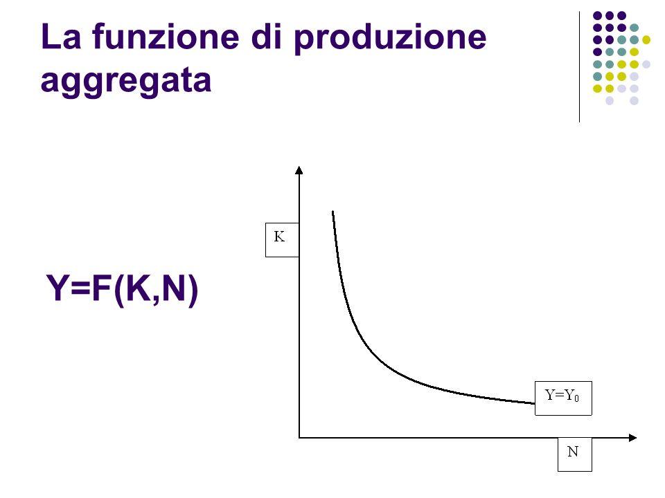 La funzione di produzione aggregata Y=F(K,N)