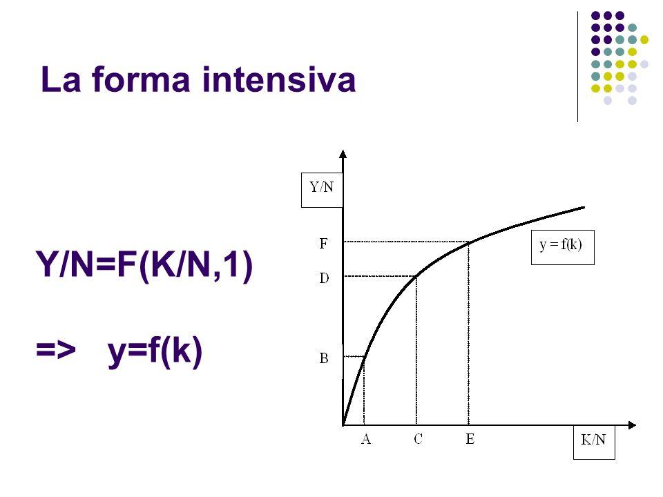 La forma intensiva Y/N=F(K/N,1) => y=f(k)