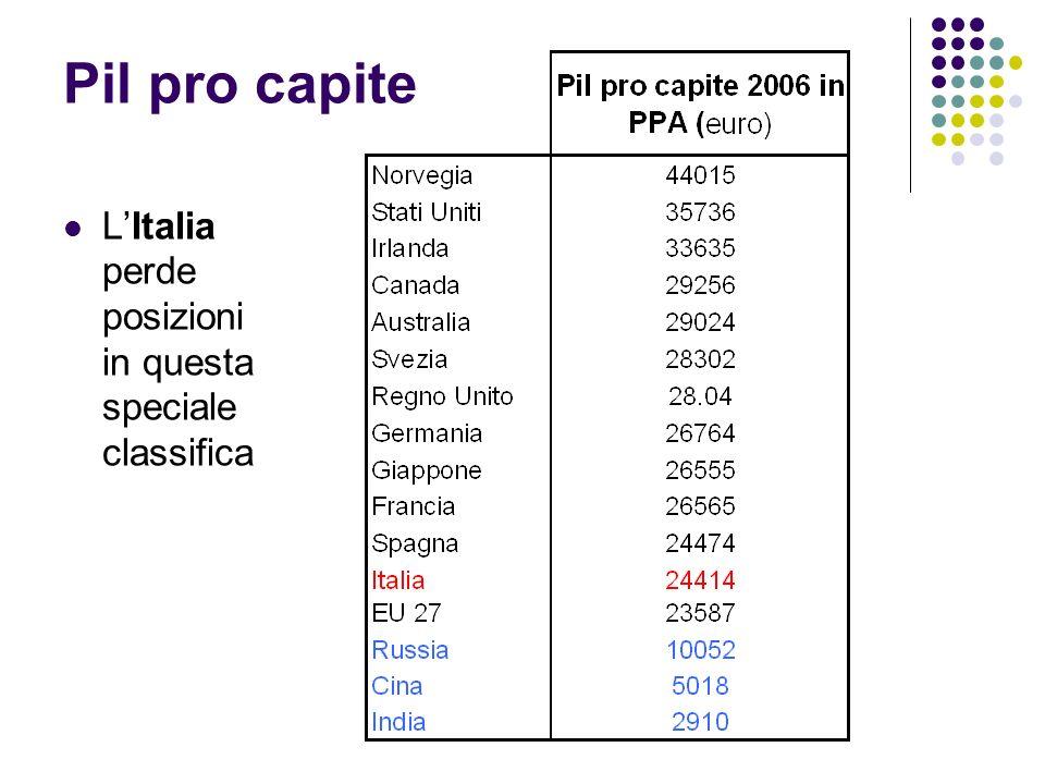 Pil pro capite LItalia perde posizioni in questa speciale classifica