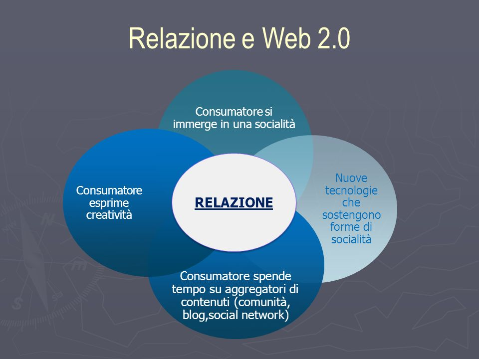 Relazione e Web 2.0 Consumatore si immerge in una socialità Nuove tecnologie che sostengono forme di socialità Consumatore spende tempo su aggregatori di contenuti (comunità, blog,social network) Consumator e esprime creatività RELAZIONE