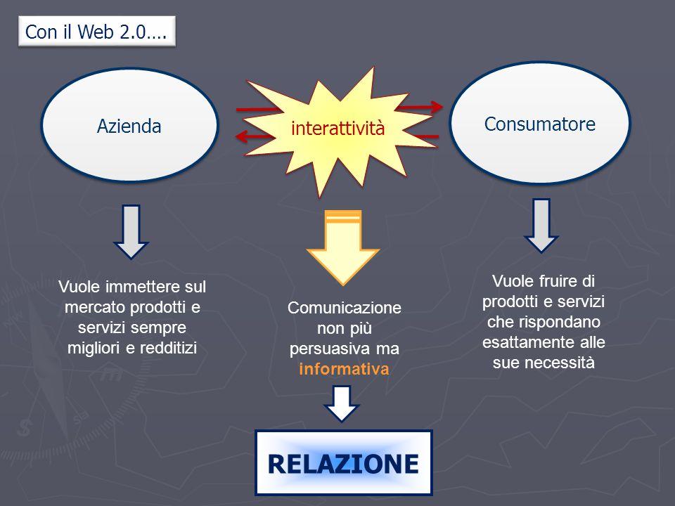 Azienda Consumatore Vuole immettere sul mercato prodotti e servizi sempre migliori e redditizi Vuole fruire di prodotti e servizi che rispondano esattamente alle sue necessità interattività Comunicazione non più persuasiva ma informativa Con il Web 2.0….